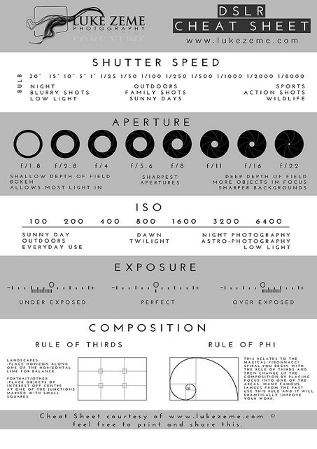 DSLR Photography Cheat Sheet