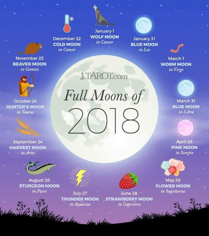 Full moons of 2018