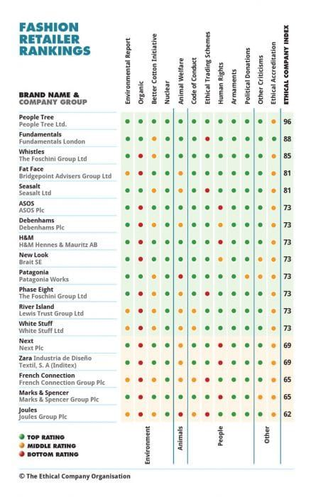 Ethical Fashion - See How the World's Brands Compare