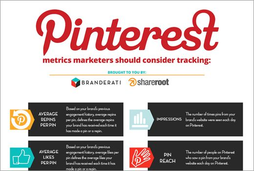 Infografik: Der ultimative Pinterest-Marketing-Guide
