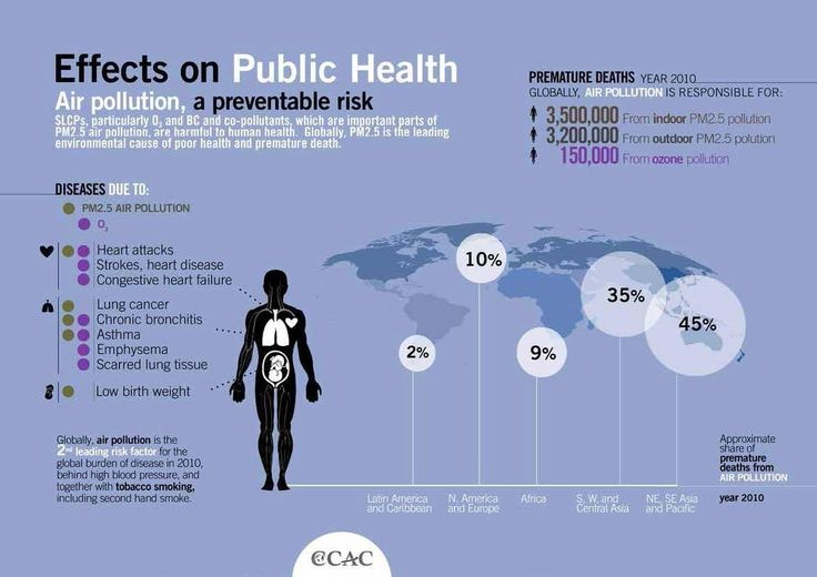 Air pollution a preventable risk - reduce sustainability footprints #susty #CSR #sustainability