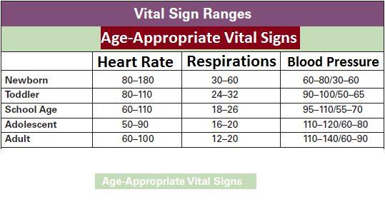 Vital signs Normal Ranges