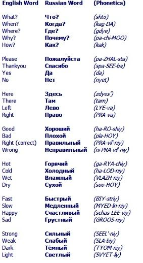 Basic Russian More
