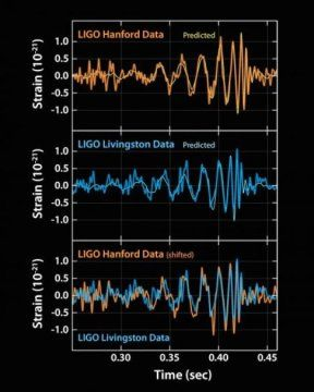 Gravitational waves detected 100 years after Einstein's prediction: LIGO opens new window on the universe with observation of gravitational waves from colliding black holes - For the first time, scientists have observed ripples in the fabric of spacetime called gravitational waves, arriving at Earth from a cataclysmic event in the distant universe. This confirms a major prediction of Albert Einstein's 1915 general theory of relativity and opens an unprecedented new window onto the cosmos.