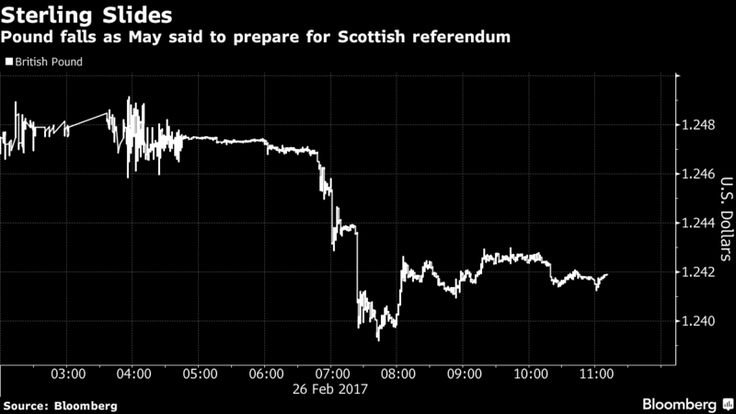 Pound Drops as May Said to Prepare for New Scottish Referendum.
