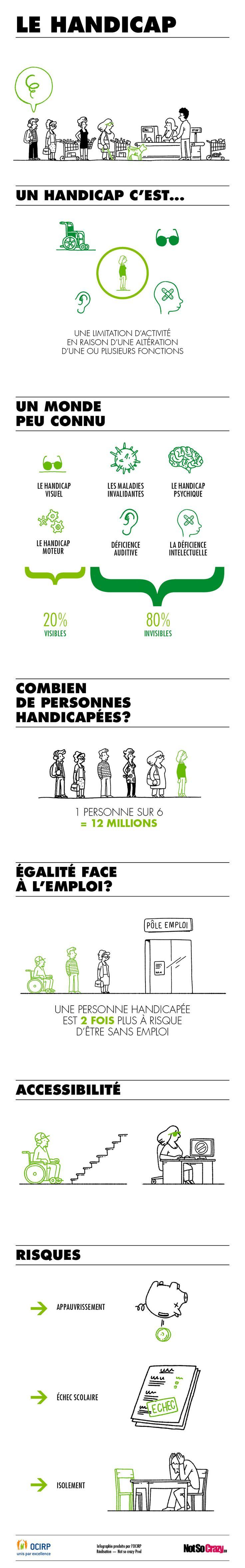 [Infographie de l'OCIRP] : le handicap en France — Silver Economie