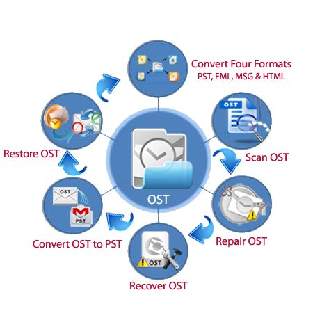 Incredible tool to restore Outlook OST emails with attachments, contacts, notes, tasks, calendars, journals etc and convert them into multiple file formats such as PST (Outlook), MSG (Outlook) and EML (Outlook Express).