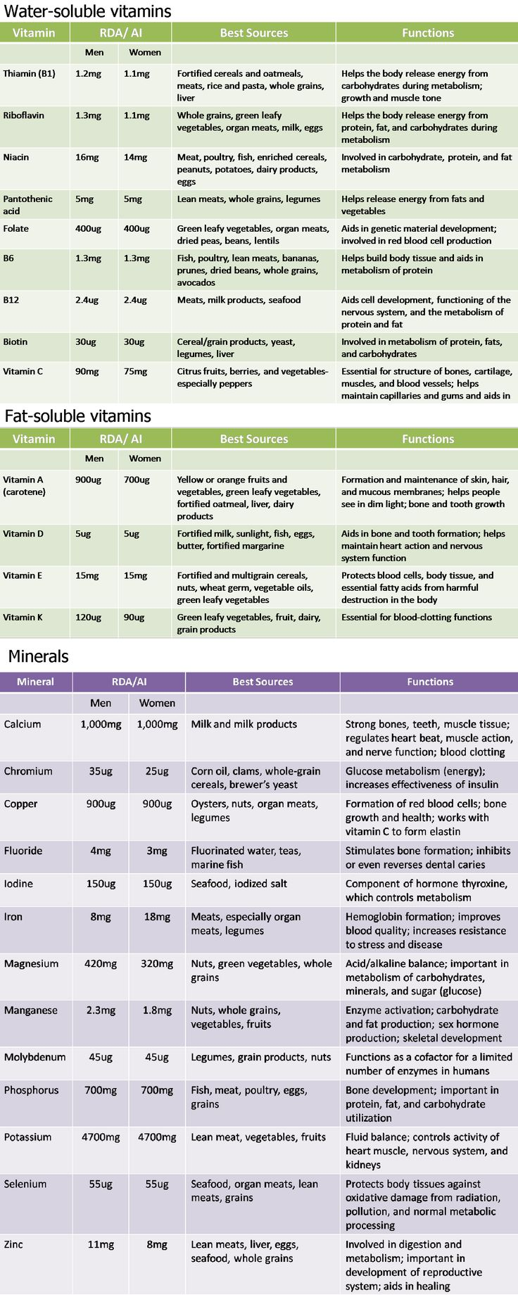 121 best images about Vitamins, Minerals and Supplements ...