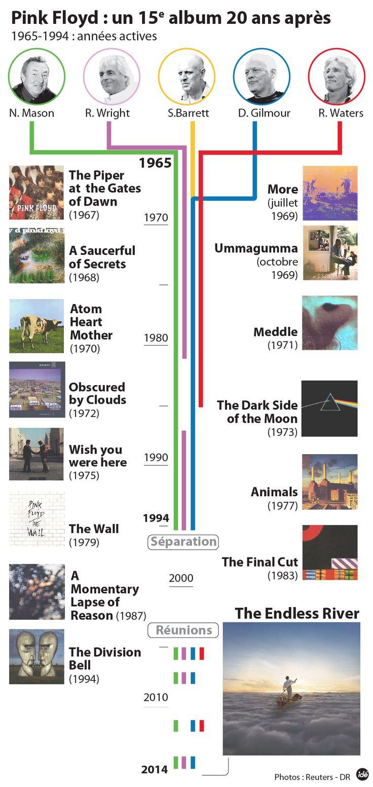INFOGRAPHIE | Le premier album de Pink Floyd depuis 20 ans sort ce lundi / France Bleu