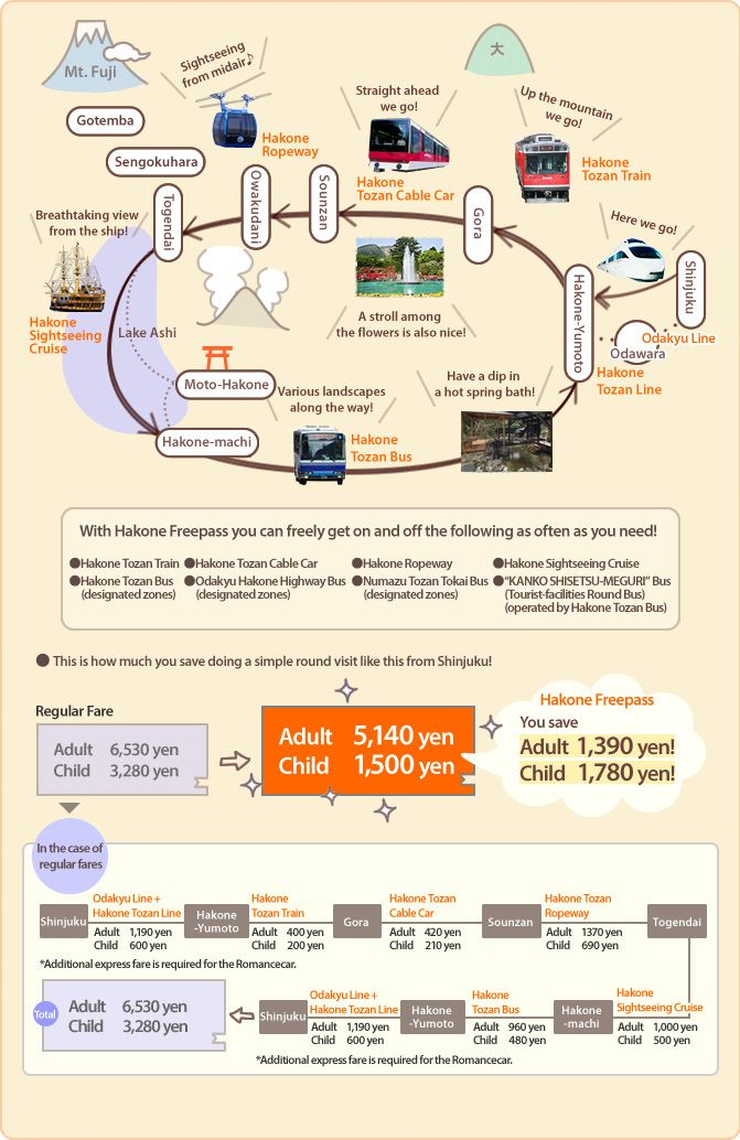 Hakone Freepass | Special Sightseeing Passes | HAKONENAVI