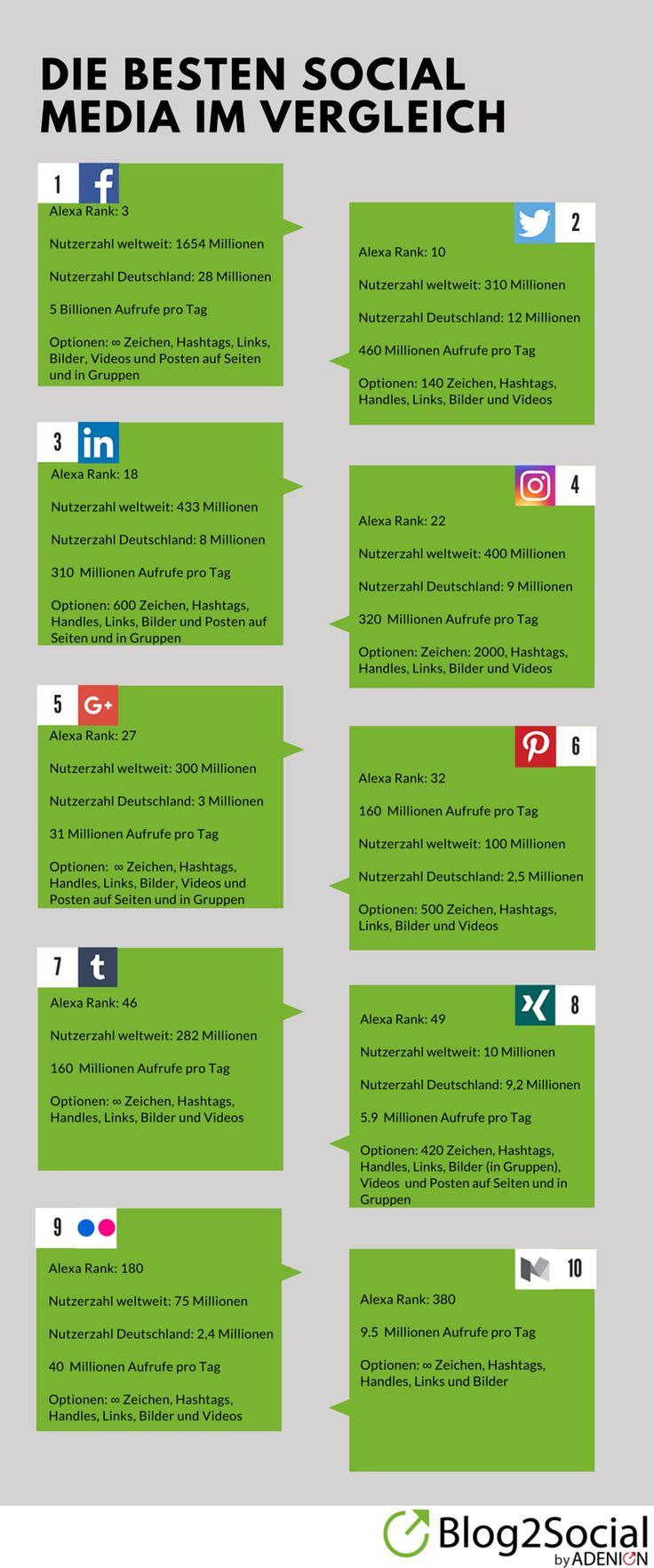 Die wichtigsten #SocialMedia für das Blog Marketing bei #Blog2Social: Aktuelle Nutzerzahlen und #Reichweiten für #Deutschland