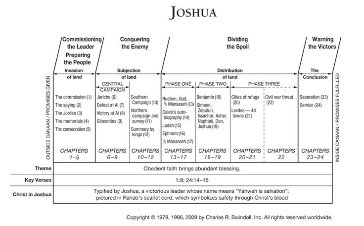 joshua bible pictures | Joshua Overview Chart View Chuck ...