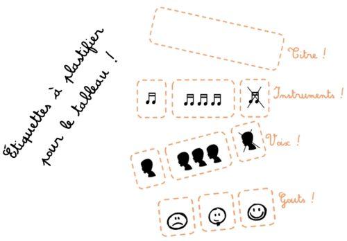 Des étiquettes magistrales pour faire de l'écoute musicale au cycle 2 ~ Elau