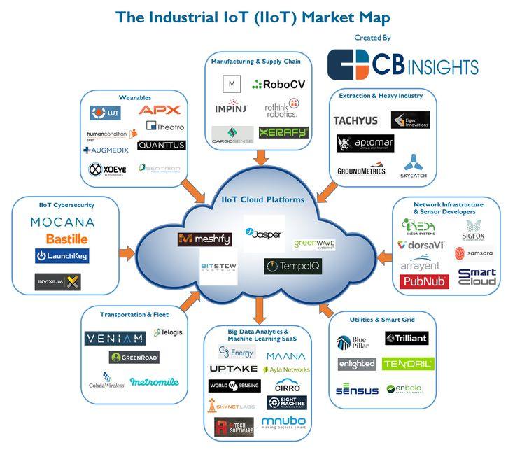 Industrial StartUps IIoT Market Map