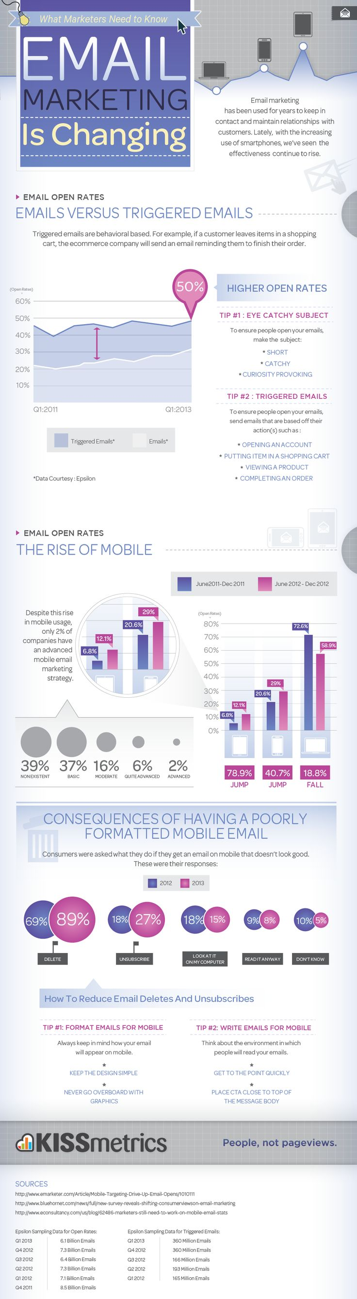 Infographic: Email Marketing is Changing – The Rise of Mobile and Triggered Emails