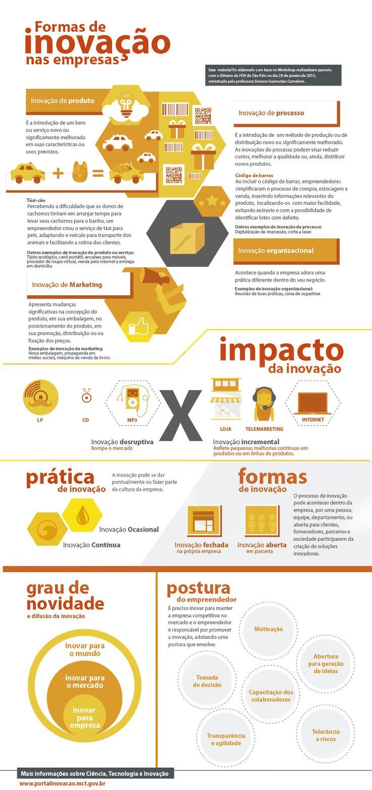 Áreas de inovação