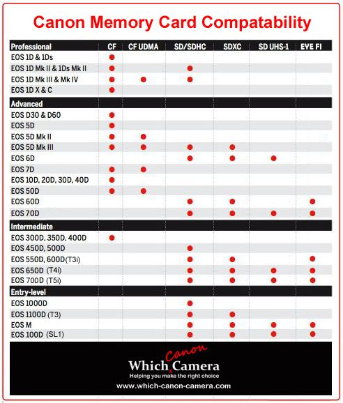 Confused by which memory card your Canon Camera can use. Print off the Canon Camera Memory Card Compatability Chart and learn more about card types by clicking through #canon_cameras #photography_tips