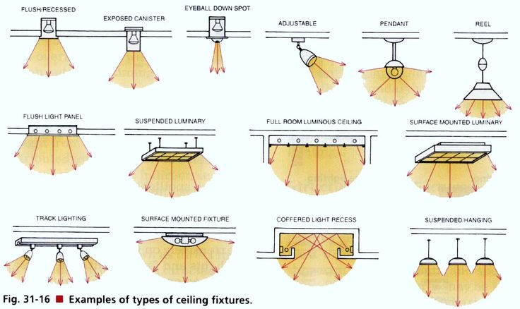 fixtures are designed for ceiling installation many optional designs ...
