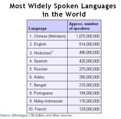 Best Amazing Language Images On Pinterest Languages - Widely used language in the world
