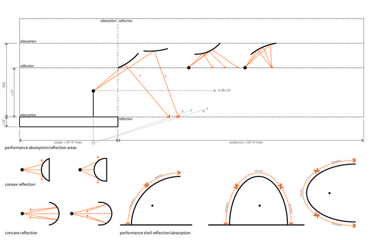 These are notes from Computational Acoustics in Architecture and Architectural Acoustics, they have been pulled due to their relevance in either generating form, materiality, or layout of space(ref…