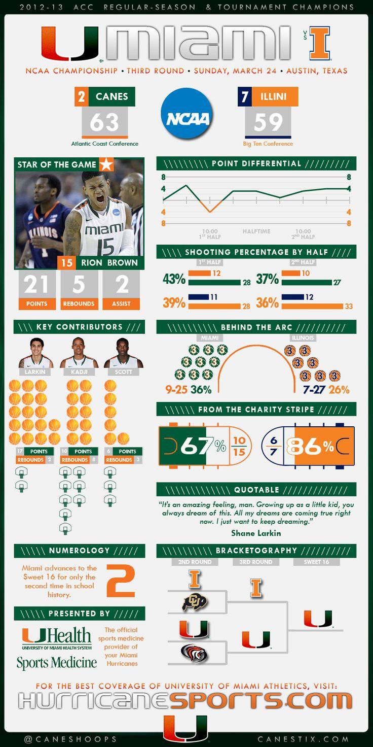 #Sport #Infographics - Stats: University Of Miami Athletics #Infografia
