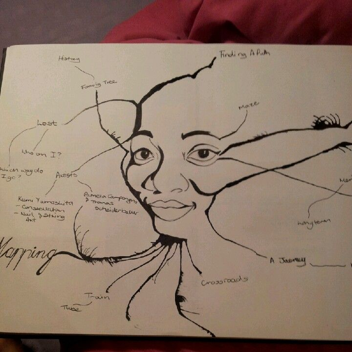 Mind map #art #me #portrait