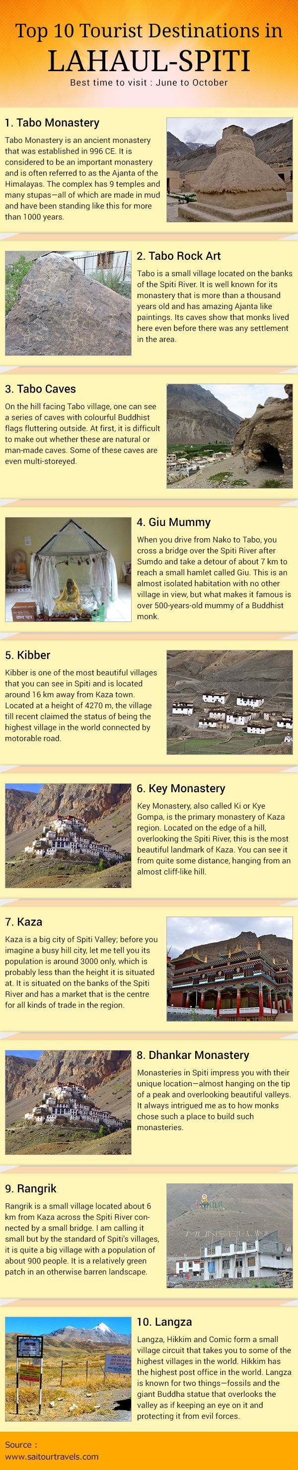 Top 10 Tourist Places To Visit in Lahaul Spiti ‪#‎Lahaul‬ ‪#‎Spiti‬ ‪#‎Himachalpradesh‬ ‪#‎India‬