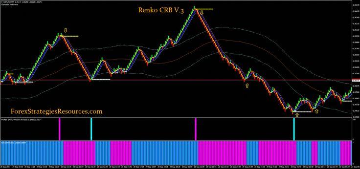 Renko Crb V 3 Free Forexadvice Renkocharts Forex Online