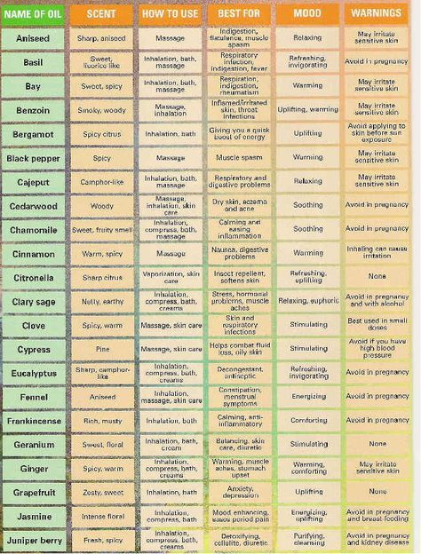 Best 25 aromatherapy chart ideas on pinterest essential oil