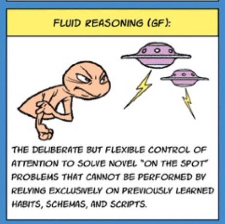 IQ's Corner: CHC Theory: Fluid reasoning or intelligence (Gf) definition