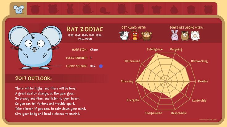 What's in store for the people born in the year of the rat?