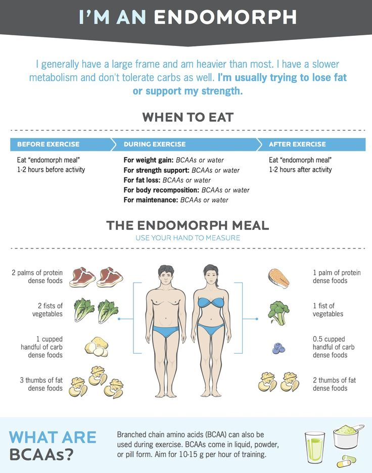 44 best Endomorph images on Pinterest | Endomorph diet ...