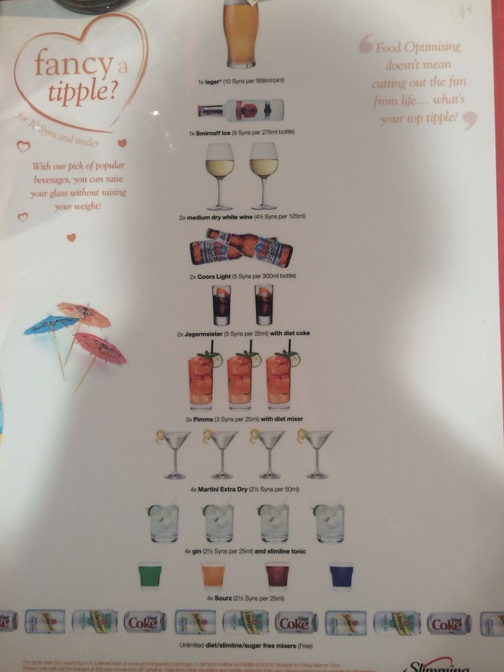 Slimming world Alcohol chart