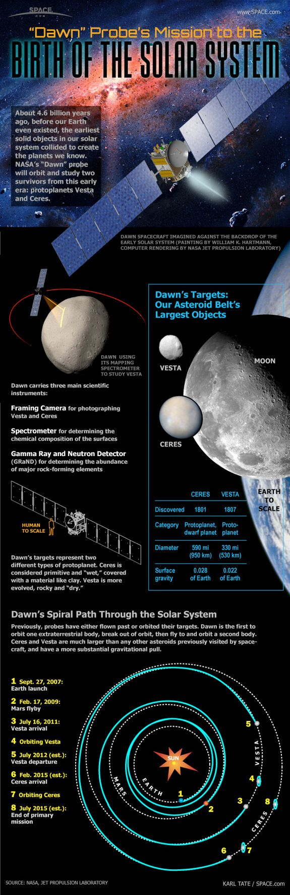 Spacecraft Orbits Protoplanet in Asteroid Belt, a First  For more information about our #Solar #System, check us out: http://astronomyisawesome.com/solar-systems/what-solar-system-are-we-in/