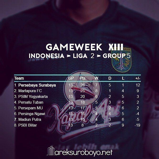(UPDATES) Pekan ke-13, klasemen sementara grup 5 liga 2 Indonesia.  26/08/2017  PSIM 3-0 PSBI  27/08/2017  Persepam MU 4-2 Martapura FC  Persinga 2-0 Madiun Putra  28/08/2017  Persatu 0-0 Persebaya   #KlasemenLigaIndonesia #KlasemenLiga2 #Bonek #Persebaya #ArekSuroboyo #PersebayaEmosiJiwaku #KamiHausGolKamu