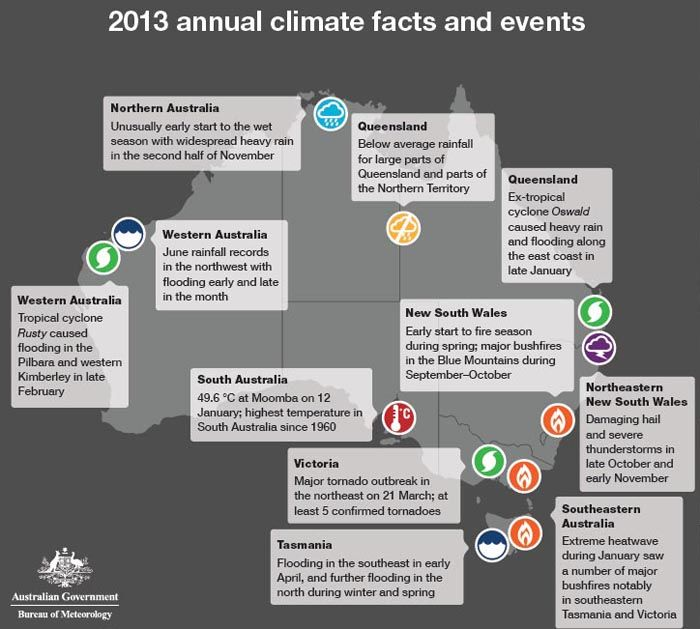 2013 was Australia's hottest year yet, ever.