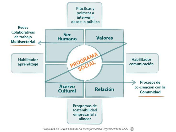 Proceso de Transformación Cultural Medellín 2025 - Vida Plena