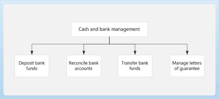 Cash Management - Gate City Bank