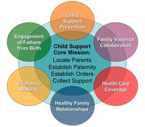 Office of Child Support Enforcement (U.S. Dept of Health & Human Services)