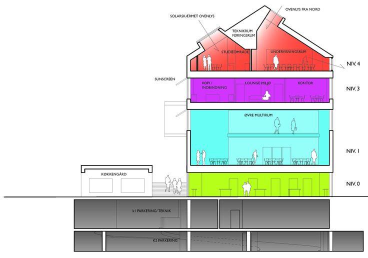 Building S Aarhus University / Cubo Arkitekter