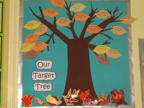 Our Target Tree | Teaching Photos At the beginning of the school year display a large tree - a 'Target Tree'. Each half term the class cuts out an apple with a personal target written on it. This is stuck onto the tree. When the target is achieved they recieve 2 merits etc. A new apple is added each half term. (This makes a very good display!)