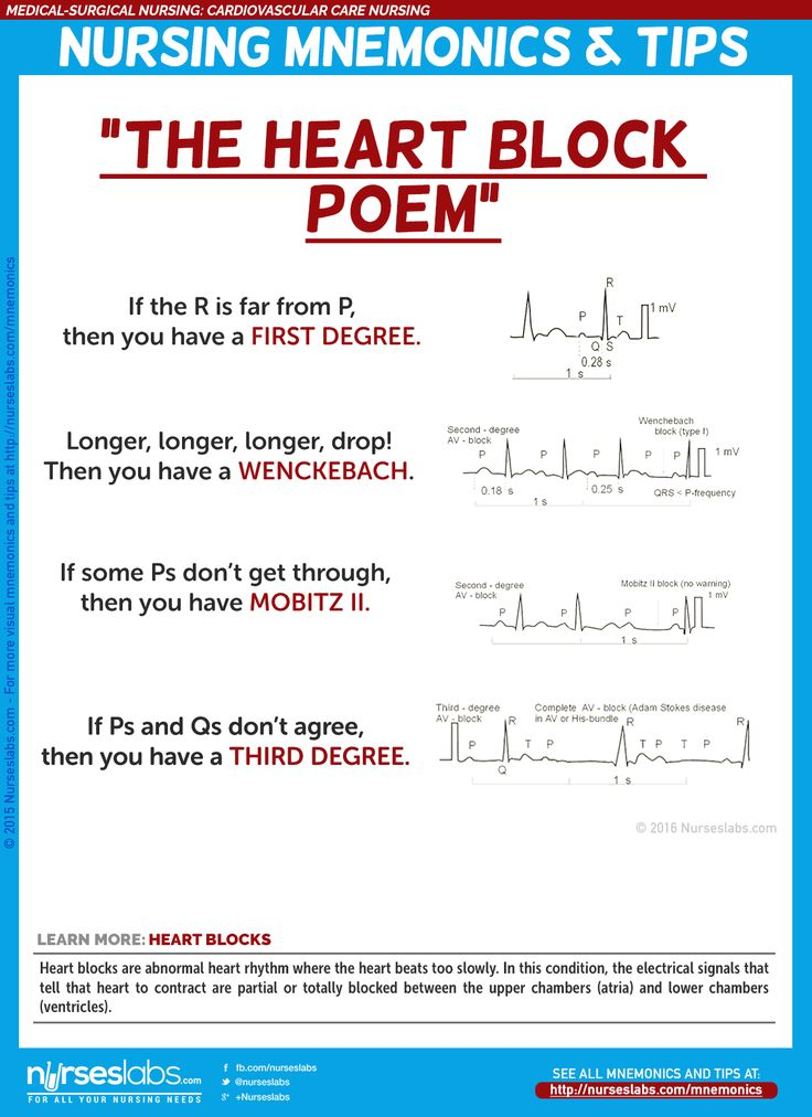 "Heart Blocks: ""The Heart Block Poem"" via http://nurseslabs.com/cardiovascular-care-nursing-mnemonics-tips/"