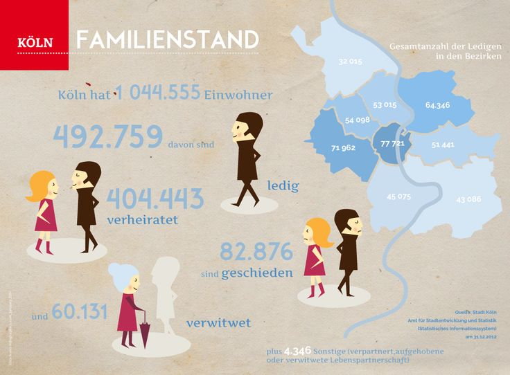 Infographic about family structures in Cologne.