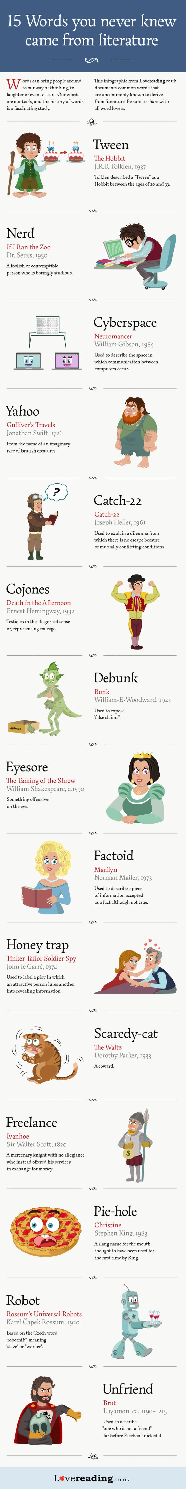 The infographic documents common words that are uncommonly known to originate from literature.