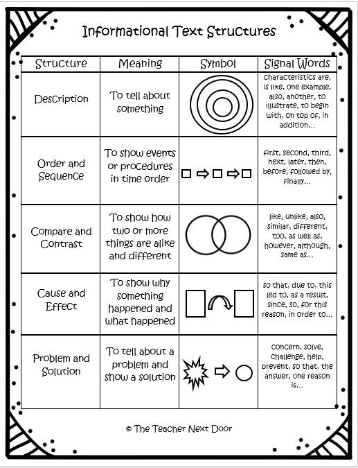 This is an informational text chart showing the five different text structures by The Teacher Next Door, It's from the complete 60 page Informational Text Structures Unit for 4th and 5th graders.