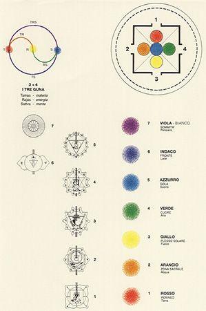La tradition des chakras / colorsystem  / Systèmes de couleurs dans l'art et les sciences