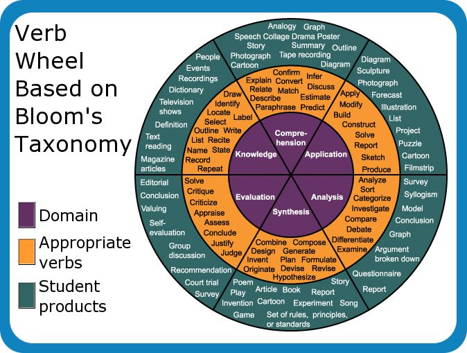 Verb wheel based on Bloom's Taxonomy.  Useful for developing student learning objectives.