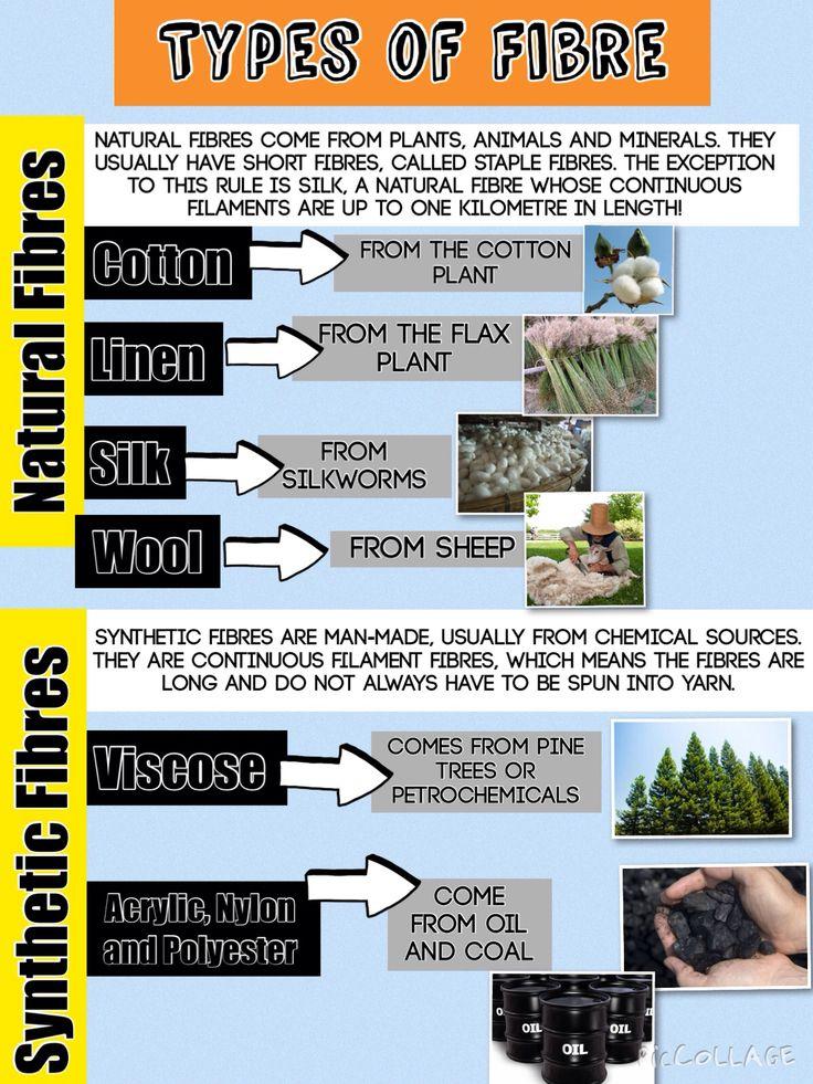 Types of fibre