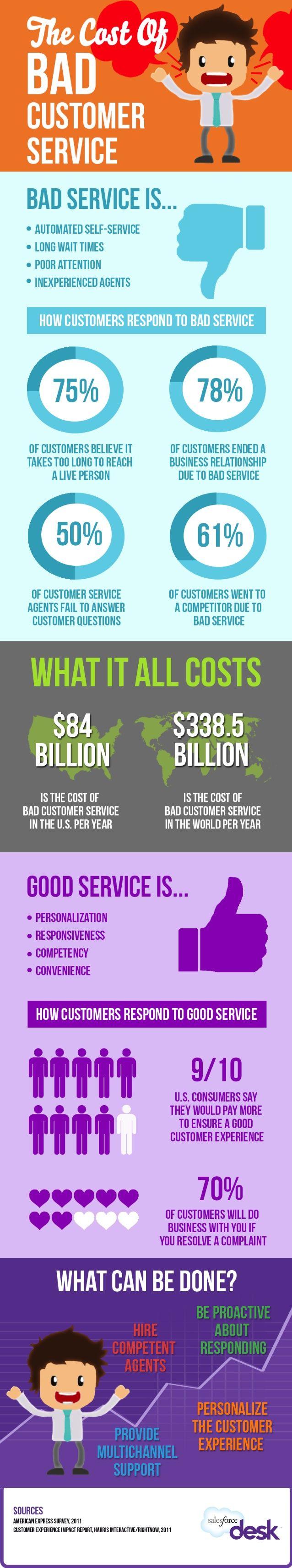 The True Cost of Bad Customer Service by Desk via slideshare