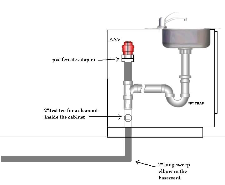 Click This Image To Show The Full Size Version In 2020 Sink Plumbing Diy Plumbing